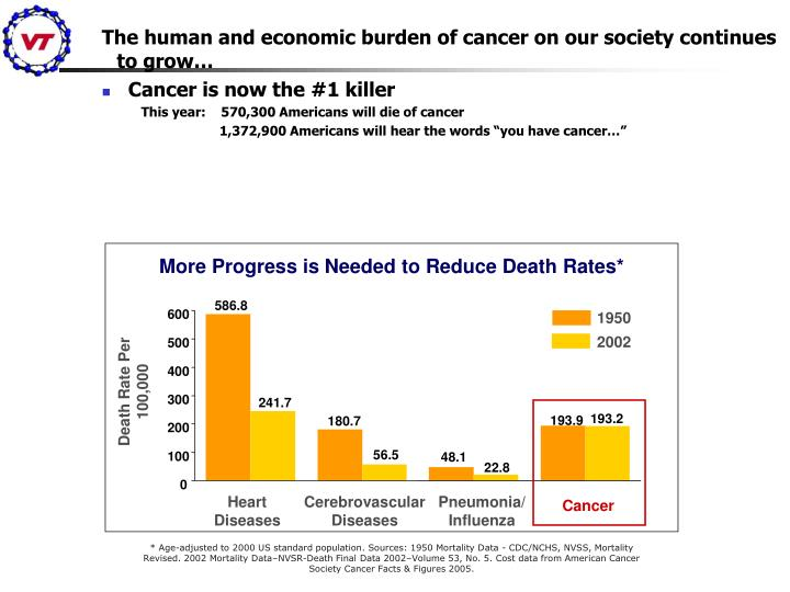 The human and economic burden of cancer on our society continues to grow…