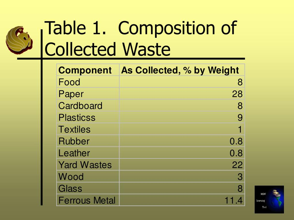 Table 1.  Composition of Collected Waste