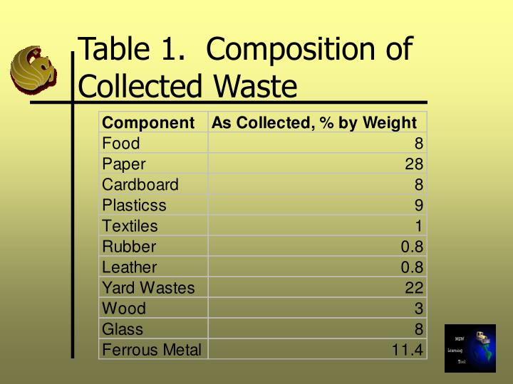 Table 1 composition of collected waste