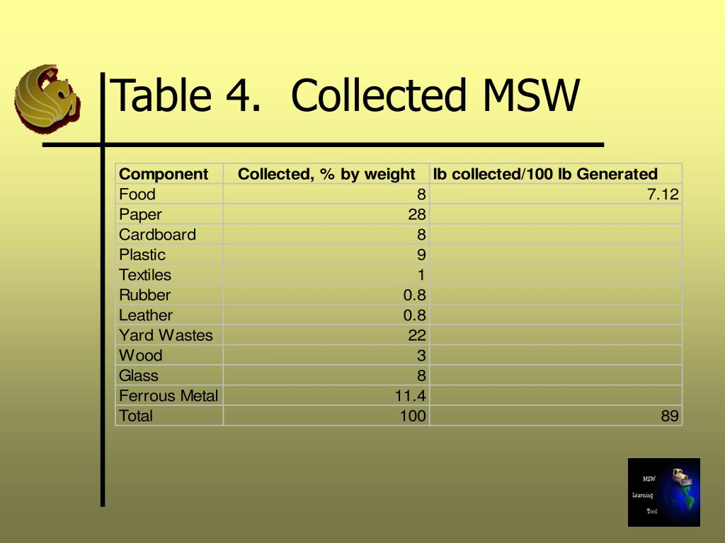 Table 4.  Collected MSW