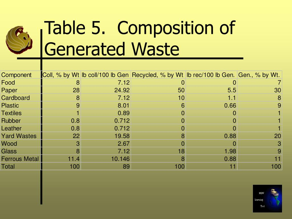 Table 5.  Composition of Generated Waste