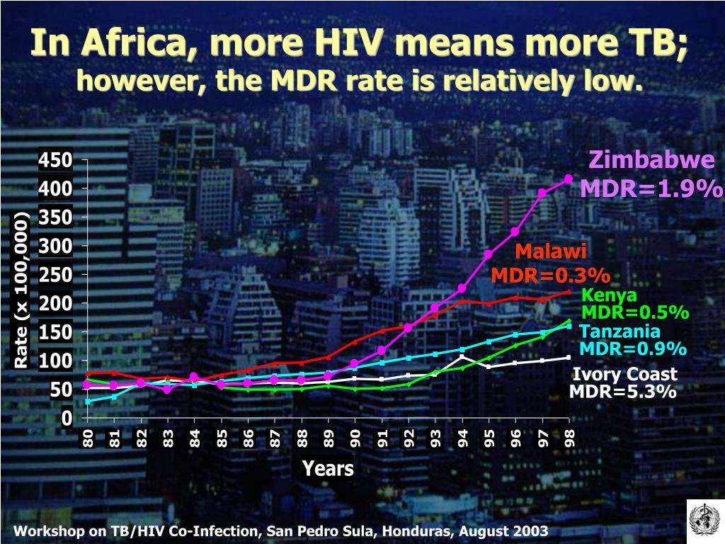 In Africa, more HIV means more TB;