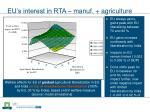 eu s interest in rta manuf agriculture