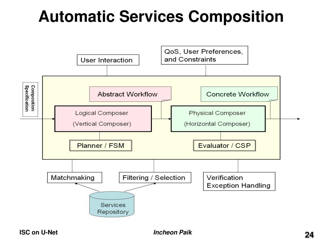 Automatic Services Composition