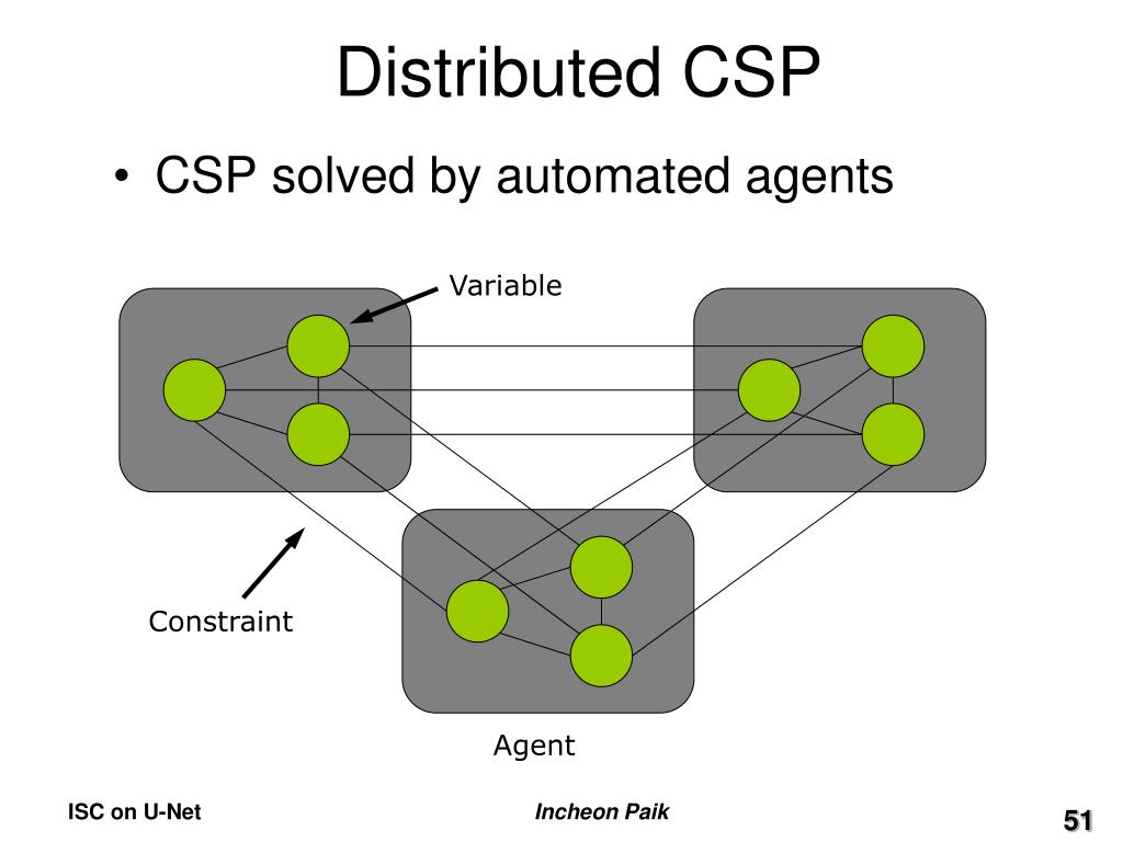 Distributed CSP