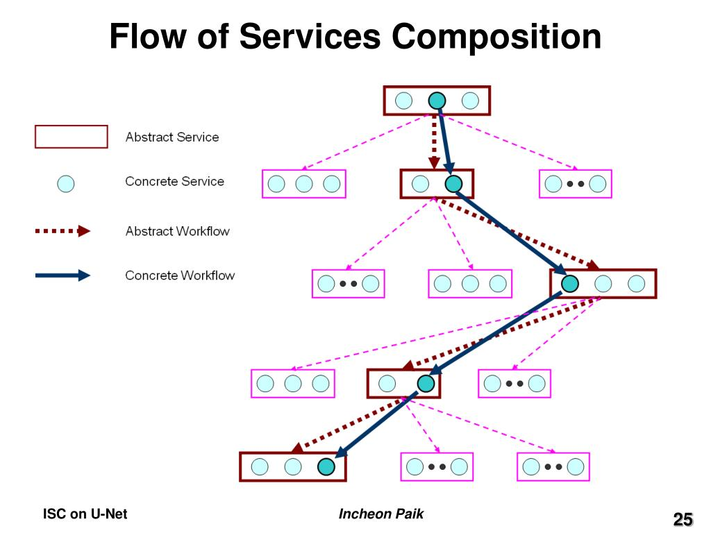 Flow of Services Composition
