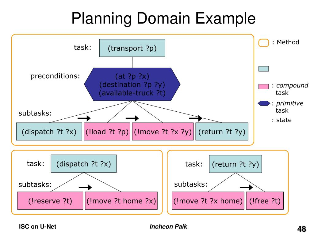 Planning Domain Example
