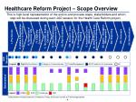 healthcare reform project scope overview