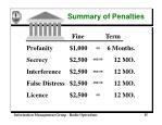 summary of penalties