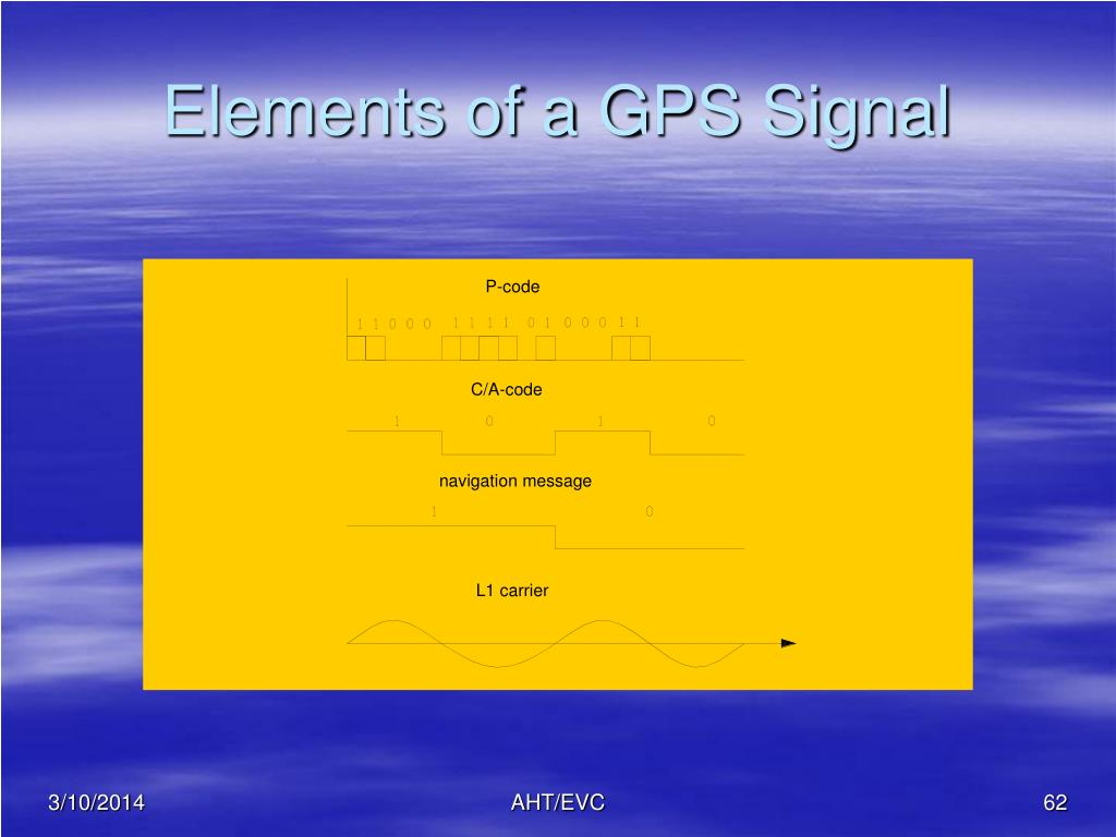 Elements of a GPS Signal