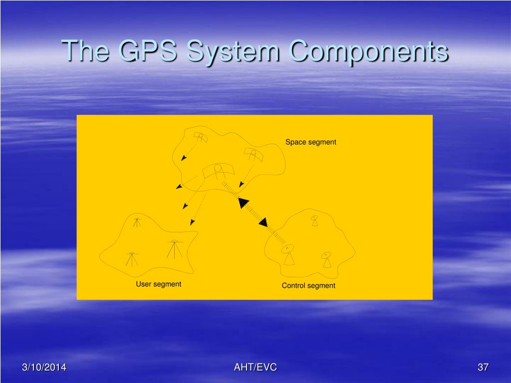 The GPS System Components