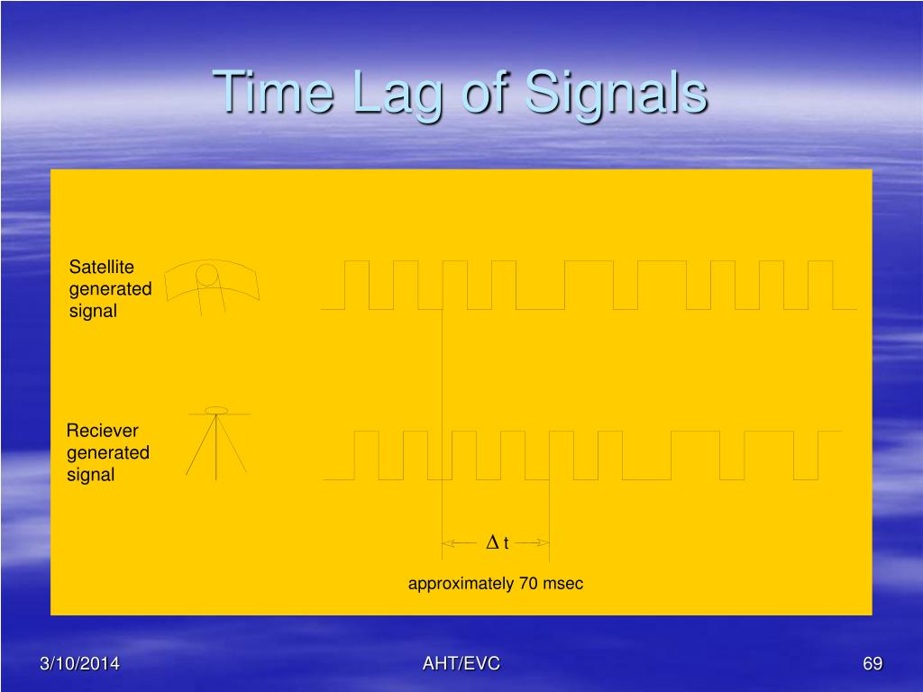Time Lag of Signals