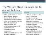 the welfare state is a response to market failures
