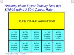 anatomy of the 5 year treasury note due 8 15 09 with a 3 50 coupon rate