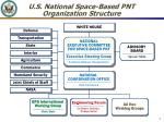 u s national space based pnt organization structure