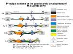 principal scheme of the geodynamic development of the dzhida zone