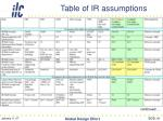 table of ir assumptions