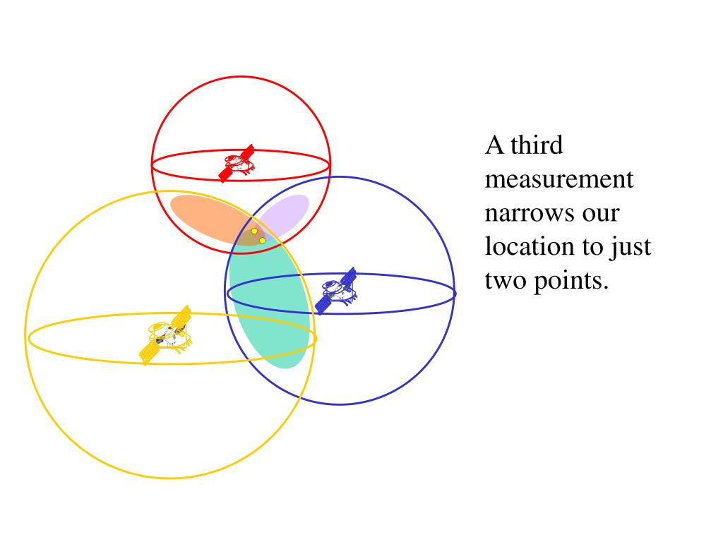 A third measurement narrows our location to just two points.