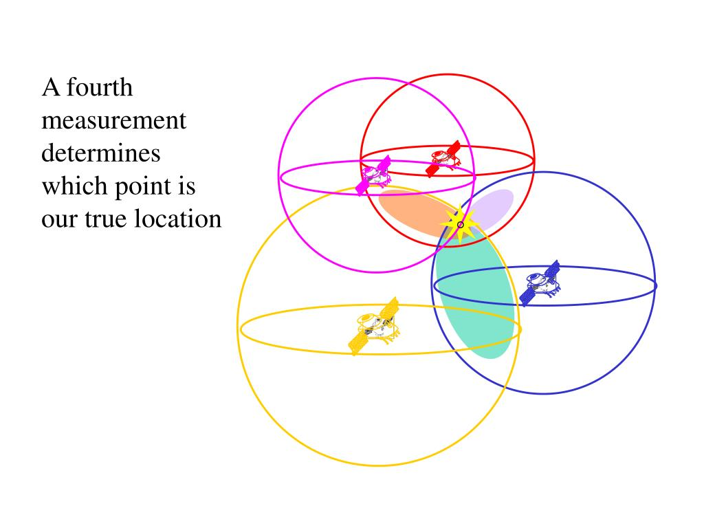 A fourth measurement determines which point is our true location