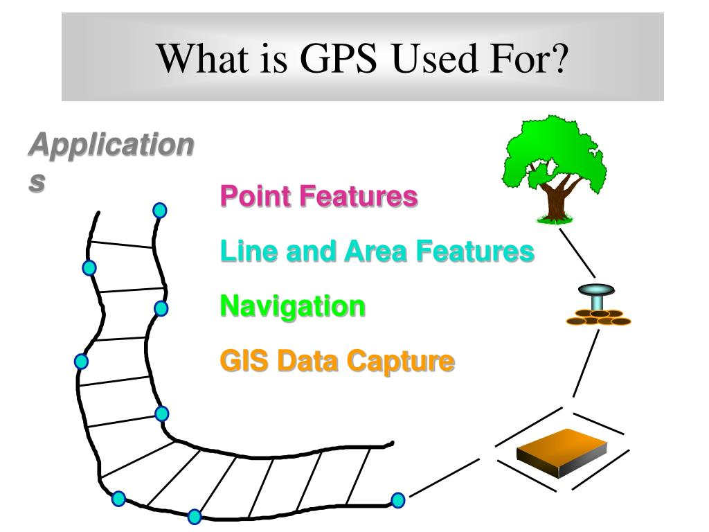 What is GPS Used For?