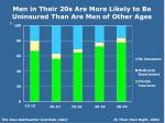 men in their 20s are more likely to be uninsured than are men of other ages