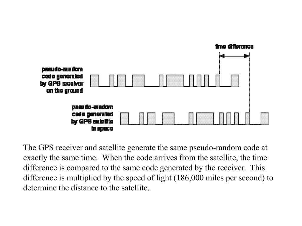 The GPS receiver and satellite generate the same pseudo-random code at exactly the same time.  When the code arrives from the satellite, the time difference is compared to the same code generated by the receiver.  This difference is multiplied by the speed of light (186,000 miles per second) to determine the distance to the satellite.