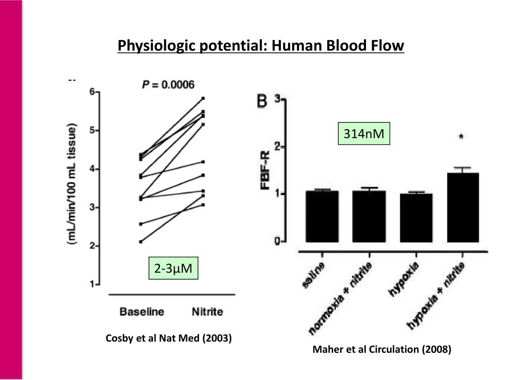 Physiologic potential: Human Blood Flow