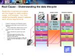 root cause understanding the data lifecycle21