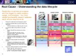 root cause understanding the data lifecycle23