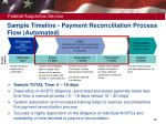 sample timeline payment reconciliation process flow automated