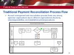 traditional payment reconciliation process flow