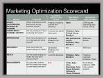 marketing optimization scorecard