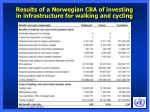 results of a norwegian cba of investing in infrastructure for walking and cycling