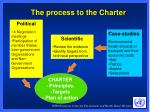 the process to the charter