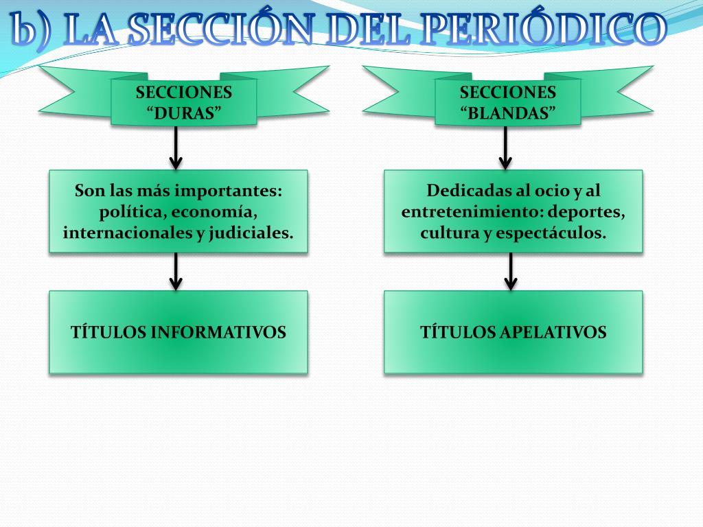 b) LA SECCIÓN DEL PERIÓDICO