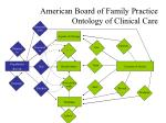 american board of family practice ontology of clinical care