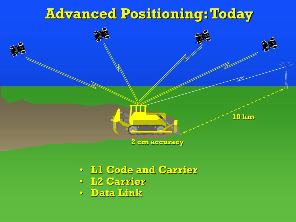 Advanced Positioning: Today