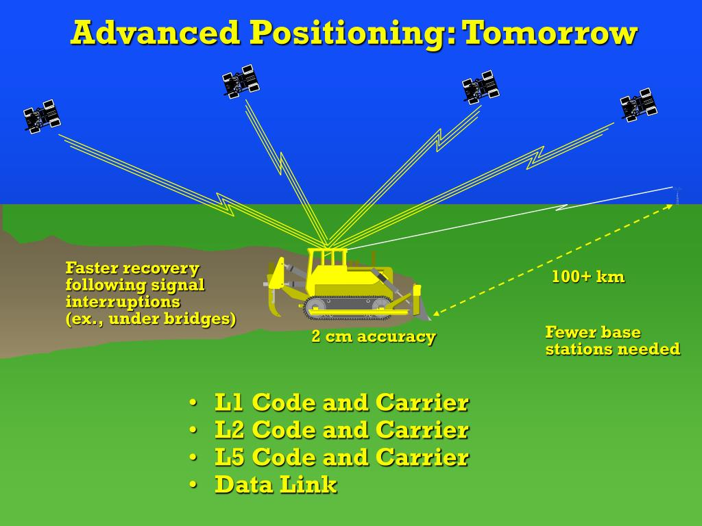 Advanced Positioning: Tomorrow