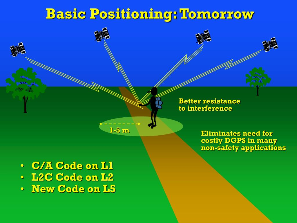 Basic Positioning: Tomorrow