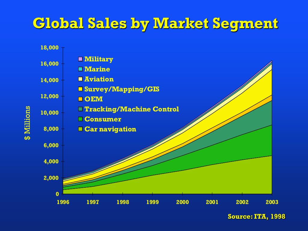 Global Sales by Market Segment