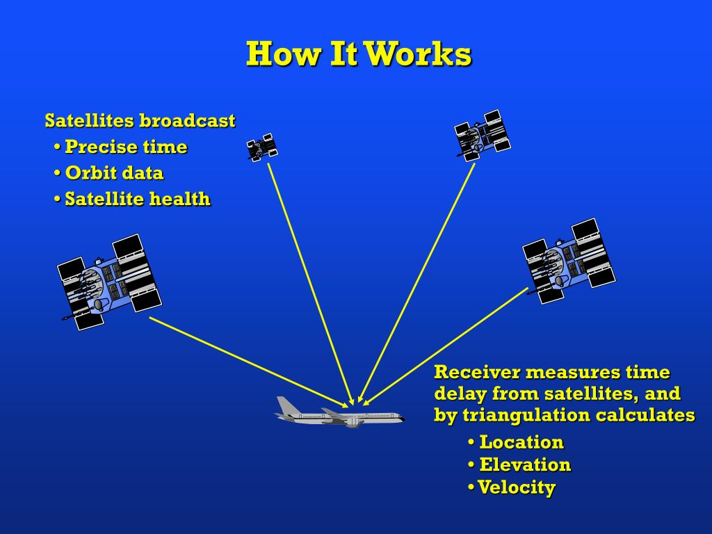 the process in how the global positioning system works Just enough information to know how gps works without too short for global positioning system, is a means for the process your gps uses to determine.