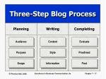 three step blog process