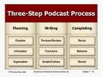three step podcast process