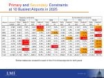 primary and secondary constraints at 10 busiest airports in 2025