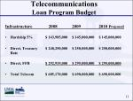 telecommunications loan program budget