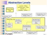 abstraction levels