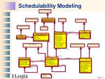 schedulability modeling