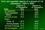 fruit and vegetable imports as a percent of us consumption 1990 vs 2003