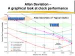 allan deviation a graphical look at clock performance