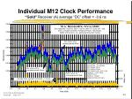 individual m12 clock performance gold receiver a average dc offset 0 6 ns